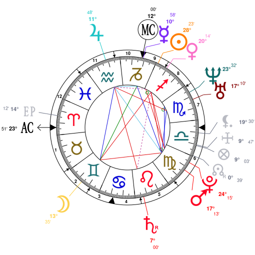 Lilith Asteroid Symbol Chart (page 2) - Pics about space Lilith Astrology
