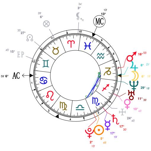 horoscope dates finn møteplassen