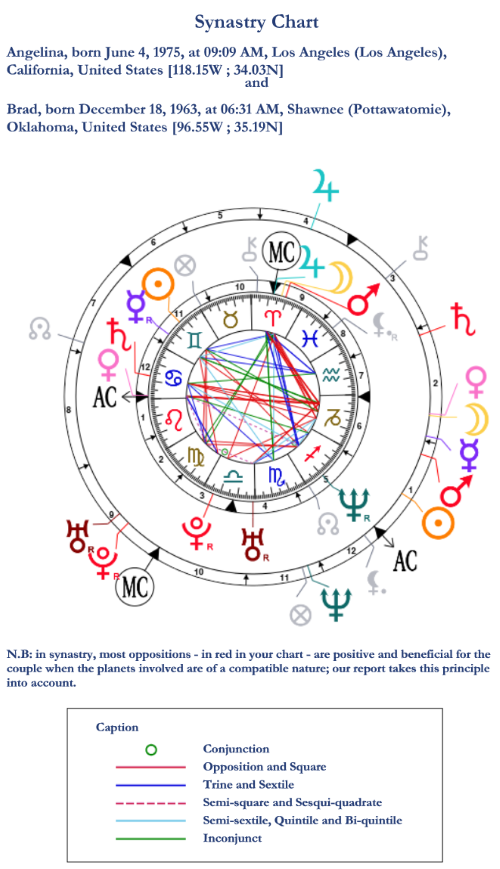Synastry chart for Angelina Jolie and Brad Pitt
