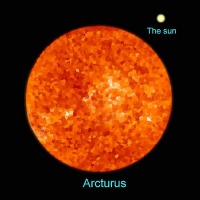 Arcturus produces treasurers, depositors of wealth, financiers working for the public. It brings about high-ranking positions, honour and prosperity through navigation and travels. When it is not well-aspected, Arcturus may cause ruin and poverty.