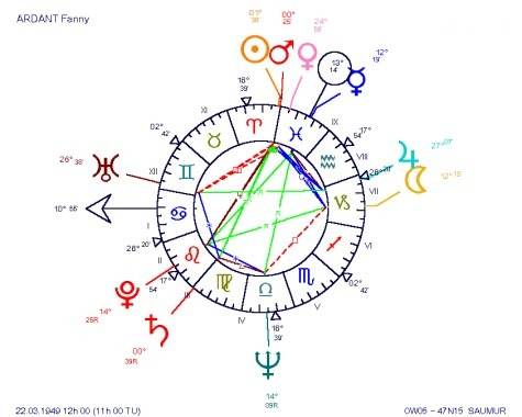 Fanny ARDANT, a great lover with Venus in Pisces. A pity that she is so sentimentally unstable (Uranus square Venus involving Gemini and Pisces, two double-bodied signs). Fanny ARDANT, an astrological ASYMMETRICAL chart