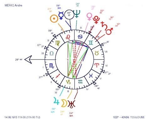 Andr� MERIC, an astrological SEA-SAW chart