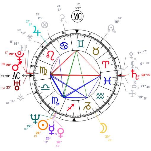 Chart Sophie Marceau