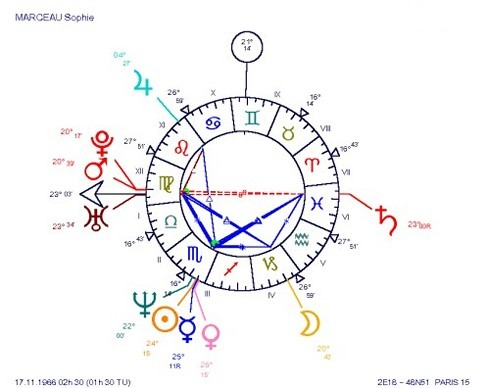 Sophie Marceau: some charts are immediately eye-catching! Would the figure in the natal chart have a meaning of its own? Would it be a complement to the usual interpretation? The answer is yes!