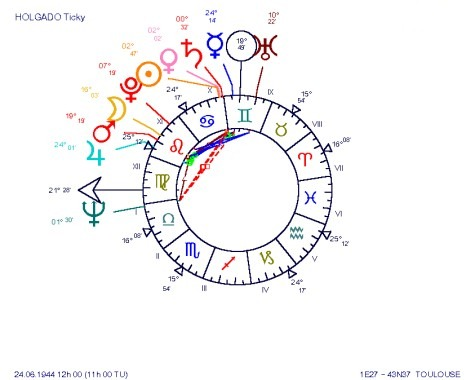 The late lamented actor Ticky Holgado, probably one of the highest concentrated chart, with the singer Jenifer's chart which is even more concentrated: an astrological BUNDLE chart
