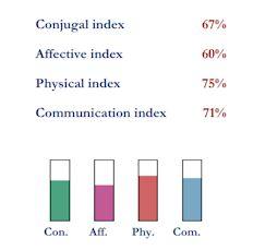 Compatibility indexes for Felipe VI and Letizia