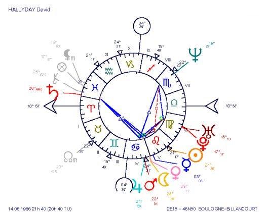 David Hallyday's Natal Chart