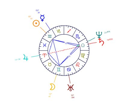 The kite is a figure comprising a grand trine, two sextiles and an opposition to a central planet.