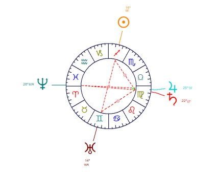 The Arrow is created by the juxtaposition of a T-Square with an additional planet in opposition.