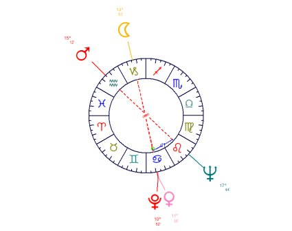The hourglass is formed by several oppositions with planets which are remote enough to create distinct oppositions, but at the same time, close enough, so as not to fall into another composed aspect figure where two adjacent planets are separated by a sextile.
