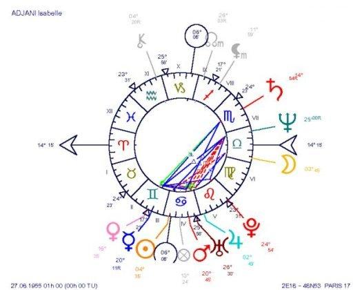 Isabelle Adjani's Natal Chart