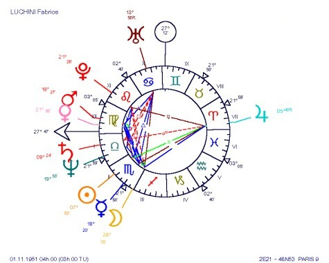 Fabrice LUCHINI, with Mercury, ruler of the Virgo ASC in Scorpio, Venus Mars sextile, a real itinerant radar... Fabrice LUCHINI, an astrological BUCKET chart