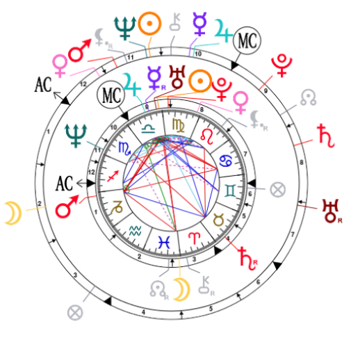 Synastry chart for Michael Douglas and Catherine Zeta-Jones