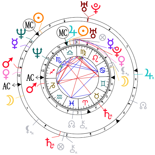 Synastry chart for Gwen Stefani and Gavin Rossdale