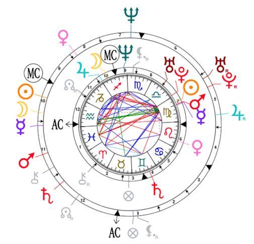 Synastry chart for Felipe VI and Letizia