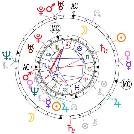 Synastry chart for Vanessa Paradis and Johnny Depp