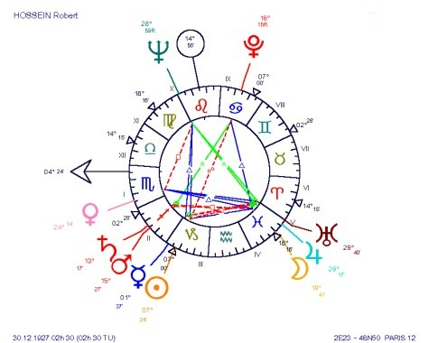 Robert Hossein, an astrological TRIPOD chart