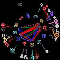 astrology ajith kumar date of birth 19710501