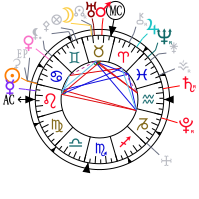 astrology scarlett johansson date of birth 1984 11 22 horoscope astrological portrait. Black Bedroom Furniture Sets. Home Design Ideas