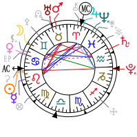 Chart for now, New York